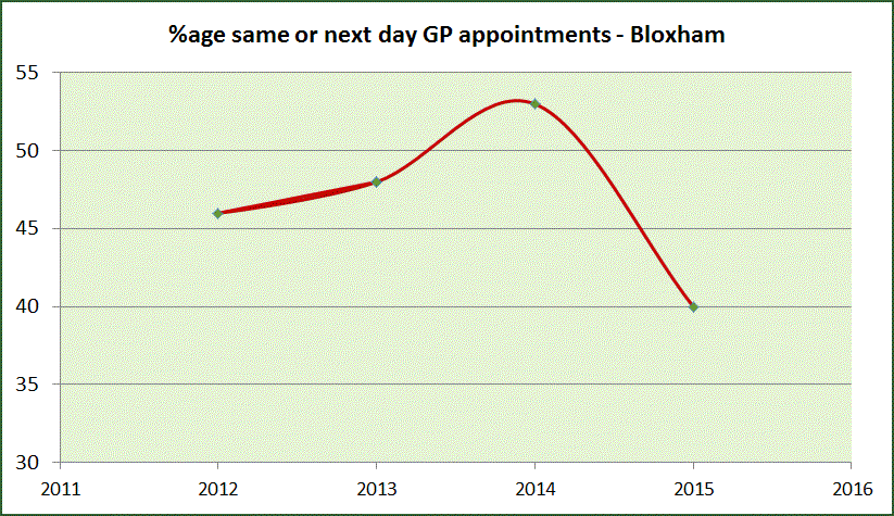 GP_Appointments_c
